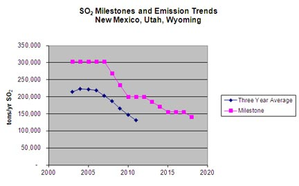 s02 Milestones and Emission Trends