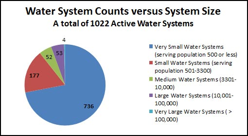 Water System Count