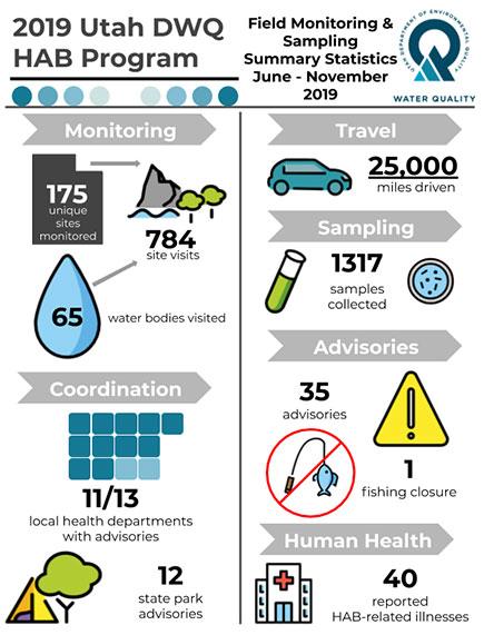 HABs Infographic