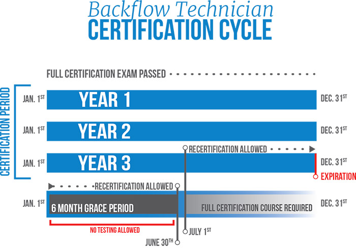 Backflow And Cross Connection Utah Department Of Environmental Quality
