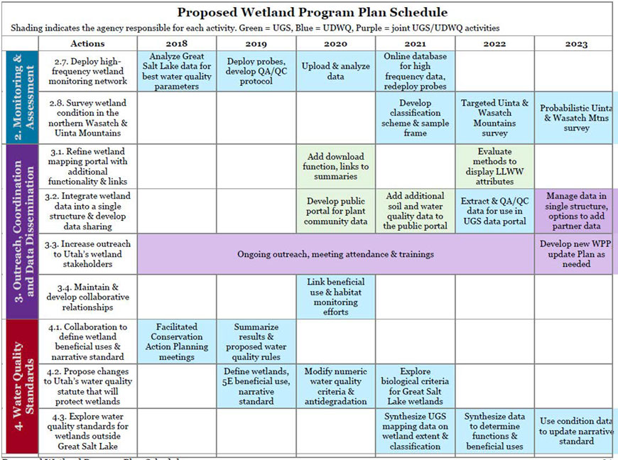 Proposed Wetland Program Plan schedule for Outreach and Standards actions.
