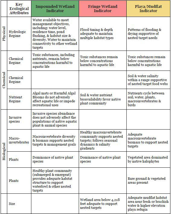 Table of Key Ecological Attributes and Indicators for GSL Wetland Targets. Attributes and indicators represent potential descriptions of a wetland-specific designated use and narrative criteria