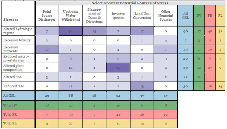 Table of Sources and Stresses to wetland targets