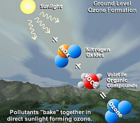 Ground Level Ozone Formation