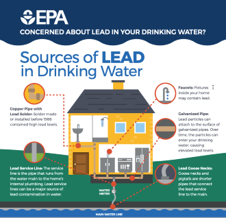 EPA infographic showing sources of lead in drinking water in the home