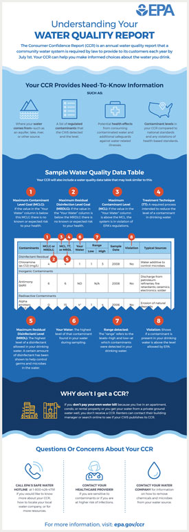 EPA graphic explaining public drinking water