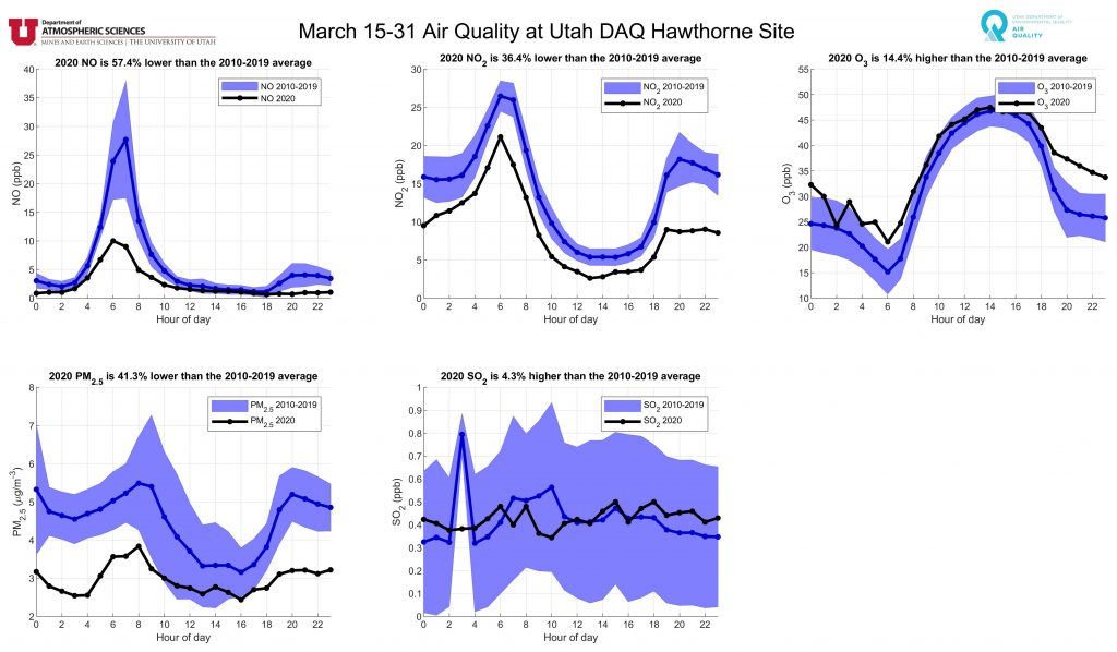 charts showing air quality improvements during COVID-19
